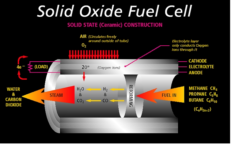 Large Scale Solid Oxide Fuel Cells Made Practical