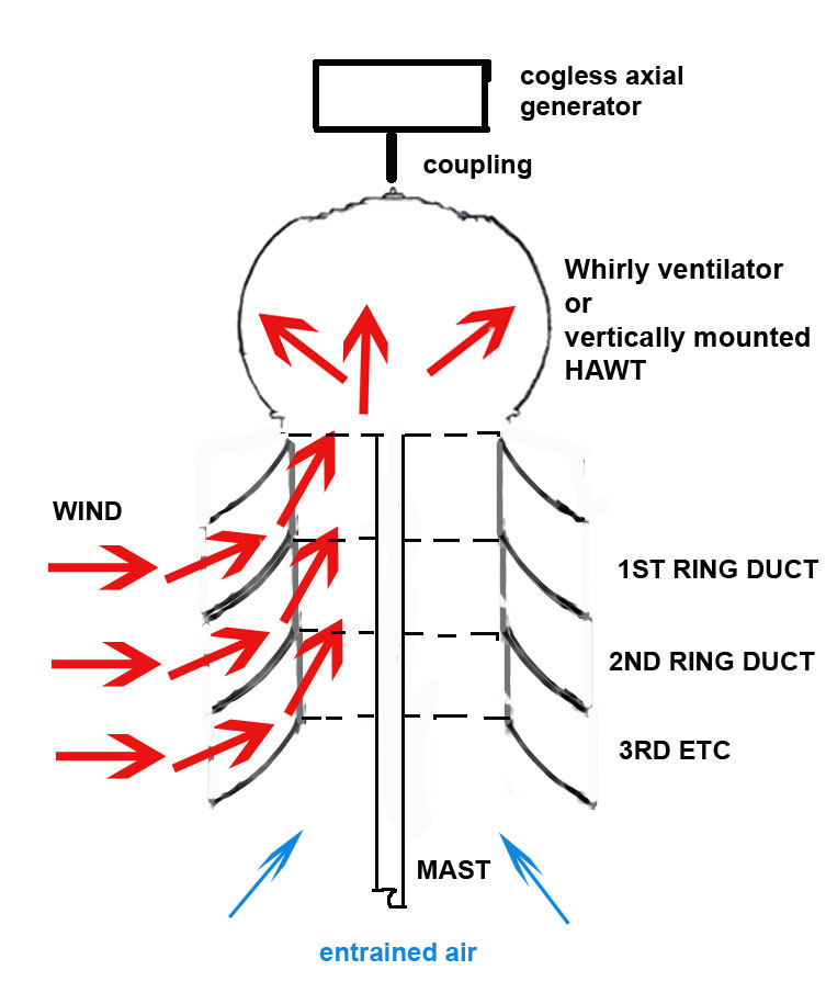 Cost To Turn Rotors >> A New Use for an Axial Roof Ventilator Turbine :: Create the Future Design Contest