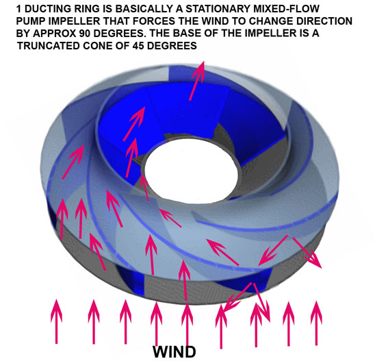 A New Use For An Axial Roof Ventilator Turbine Create