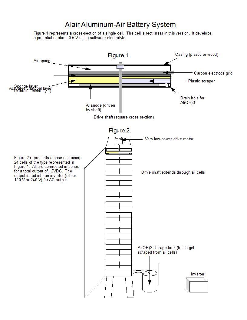 Aluminum Air Battery >> Alair Aluminum Air Battery