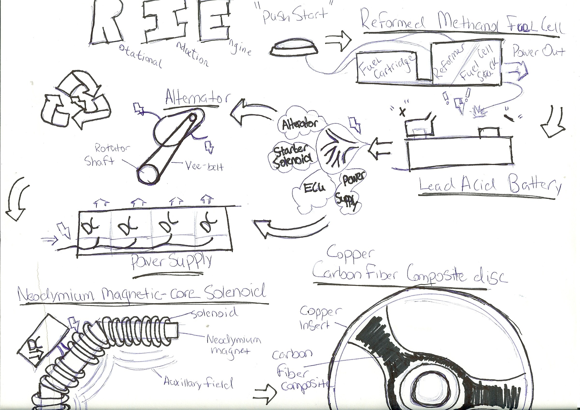 Mag Engine Create The Future Design Contest Combustion Diagram Due To Incomplete Of Carbonaceous Fuel Internal Engines Emit Air Pollutants Called Particular Matter