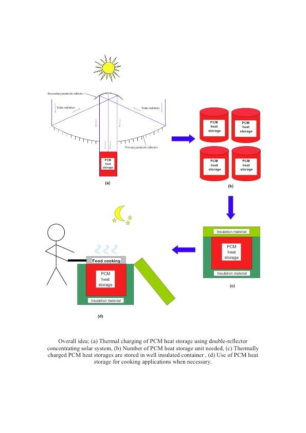 solar oven with heat storage create the future design contest