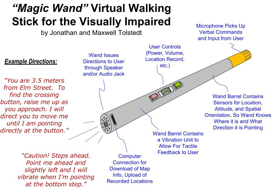 Virtual Walking Stick For The Visually Impaired