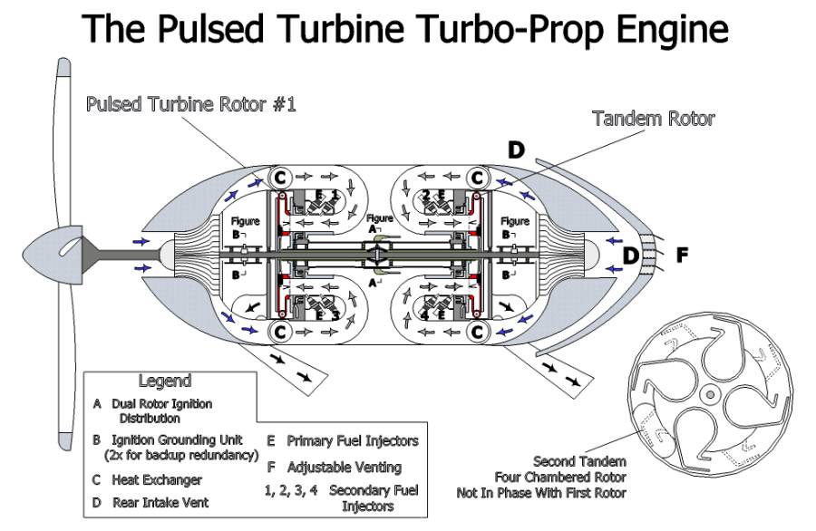 The Pulsed Turbine Turbo Prop Engine Concept Create The