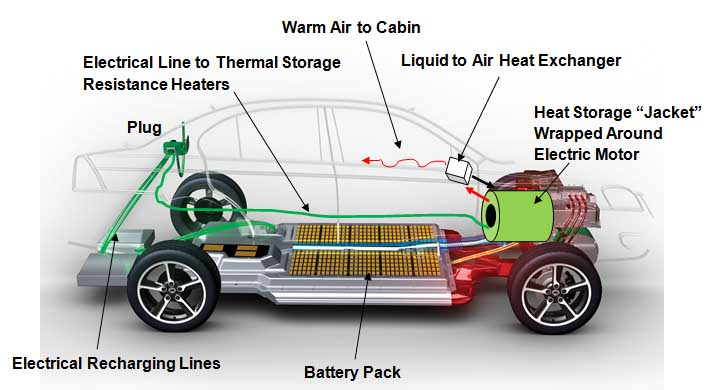 Image result for electrical vehicles