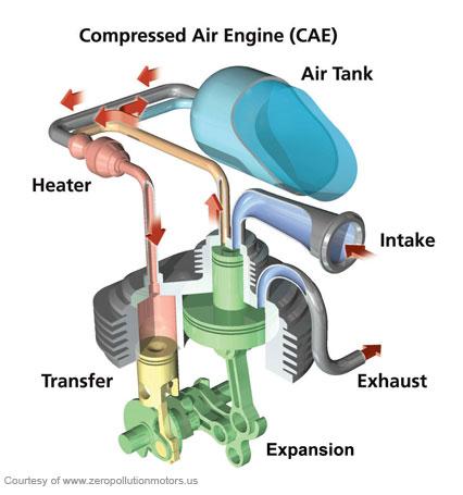 Compressed Air Car >> Compressed Air Engine