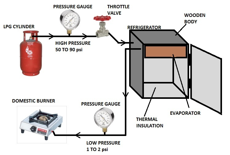 Zero Cost Refrigeration And Air Conditioning Using Lpg