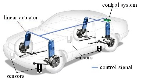 Electromagnetic Repulsion In Suspension System For Vehicles