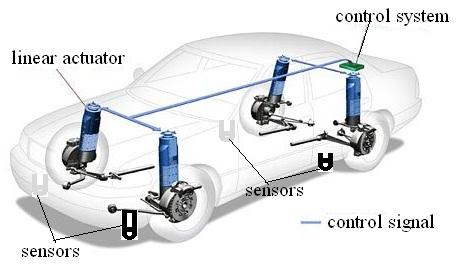 Magnetic Car Suspension Cost