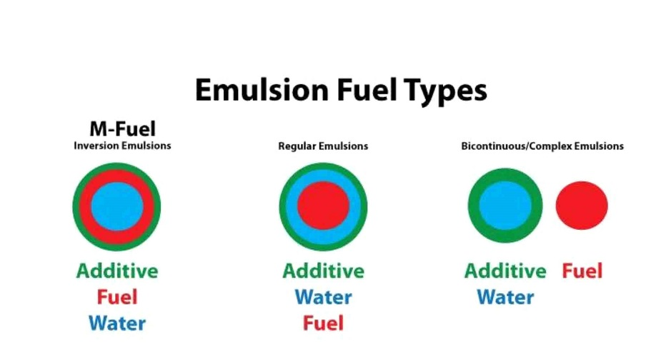 Emulsified Heavy Fuel Oil Reduces Consumption Emission