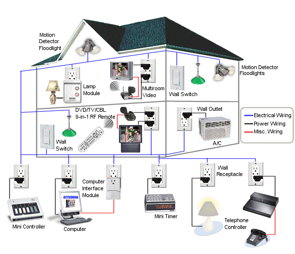 wiring diagram building automation system wiring diagramparadise homes create the future design contest wiring diagram building automation