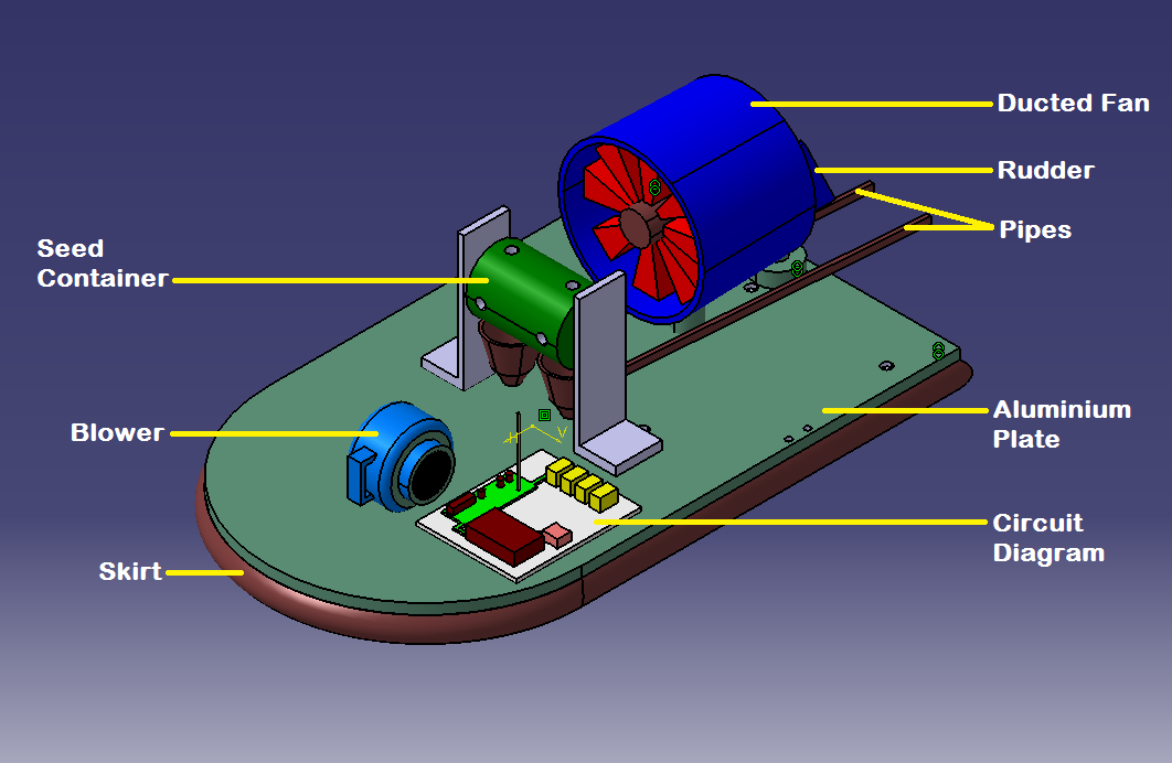 Hovercraft Based Sowing Device  Hvsd     Create The Future