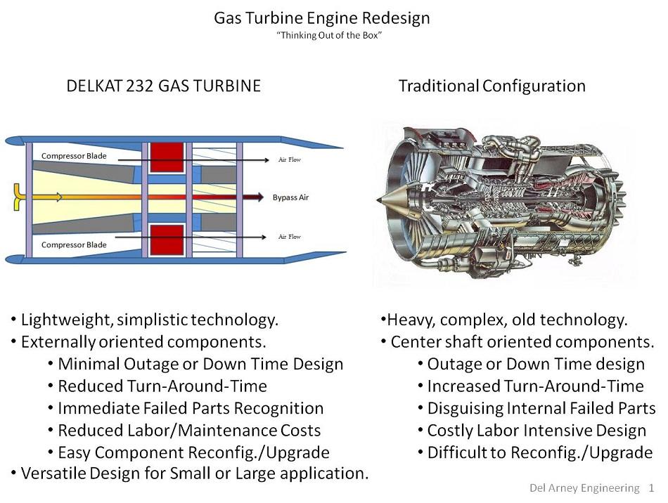 Gas Turbine New Design