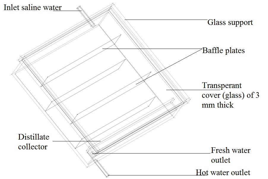 Performance analysis of a inclined solar still with baffles