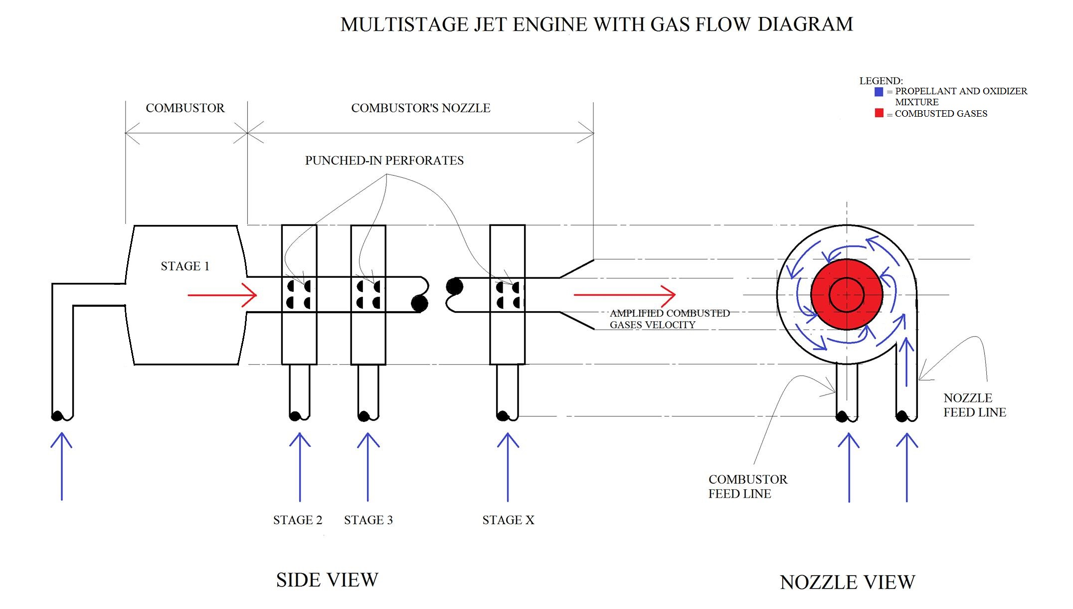 Multistage jet engine create the future design contest the proposed concept is a jet engine harnessing the advantages and amplifying characteristic of two or more linear combustions taking place inside the pooptronica Gallery