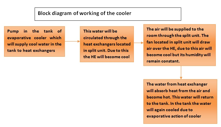 Modified air cooler using split cooling unit