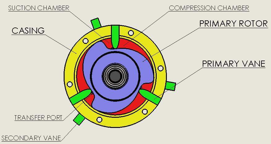 Continous power stroke rotary engine