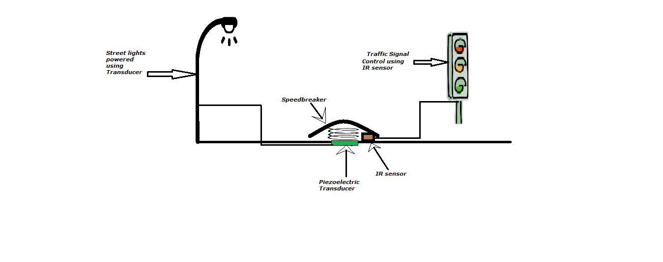 dual function speed breaker    create the future design