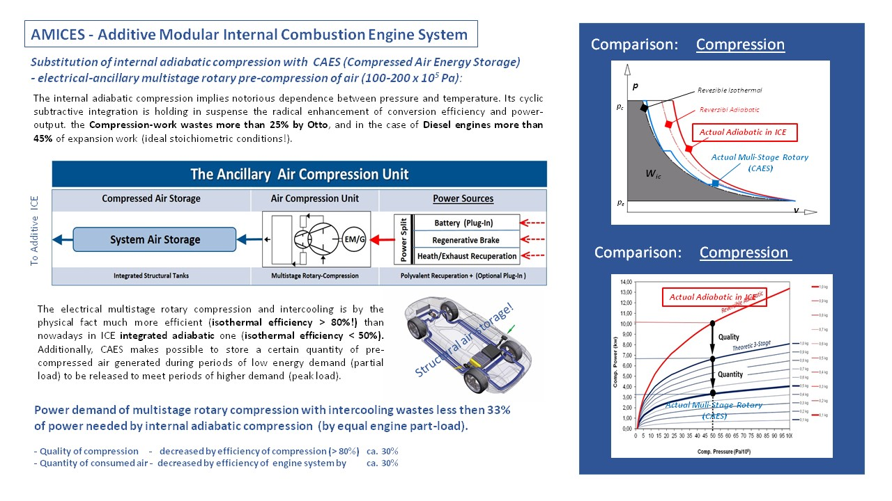 Additive Modular Internal Engine System Hev Phev Concept Create Combustion Diagram Aim Of This Is To Present The Alternative Potentially More Efficient Than Fuel Cell Powertrains Which Can In Same Time Compete With
