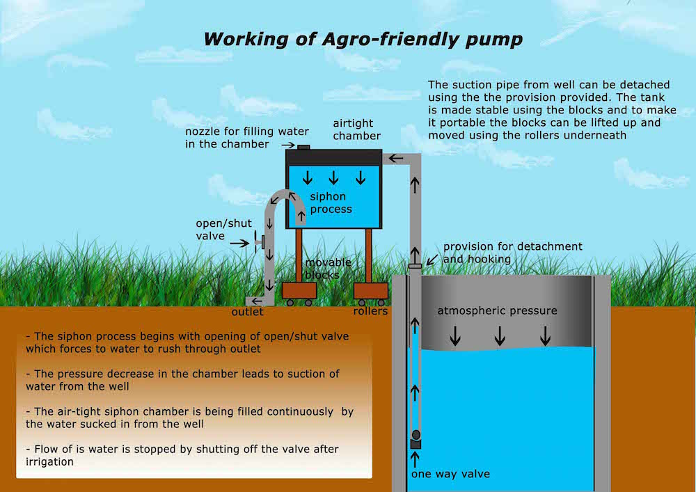 Gravity Powered Agro Friendly Pump Create The Future