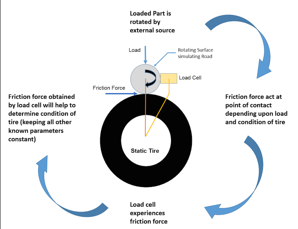 Used Tire Places >> Tire's Coefficient of Friction measuring Device :: Create the Future Design Contest