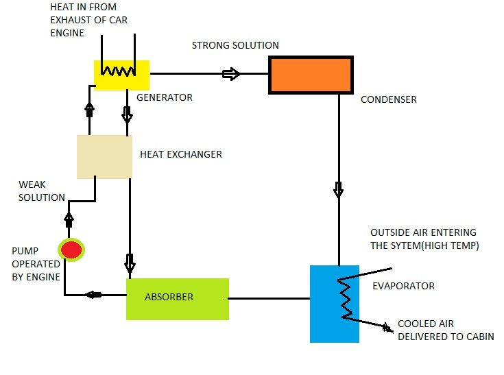 Air Conditioning System Of Car Working On Exhaust Of