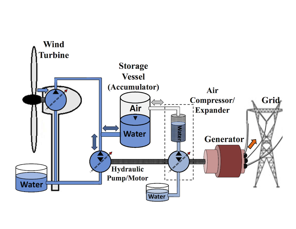 Wind Turbine System : A compressed air energy storage caes system for wind