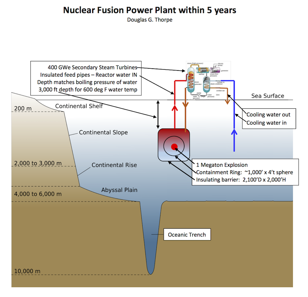 Nuclear fusion power plant within 5 years create the future nuclear fusion energy has been physicists dream since 1953 the us has spent 291b and is still several decades and many billion before sustained net ccuart Images
