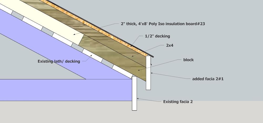 Roof Vented Insulation Design