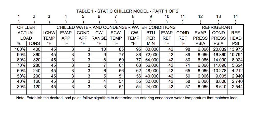 A Model For Chiller Operations To Predict Operational Data