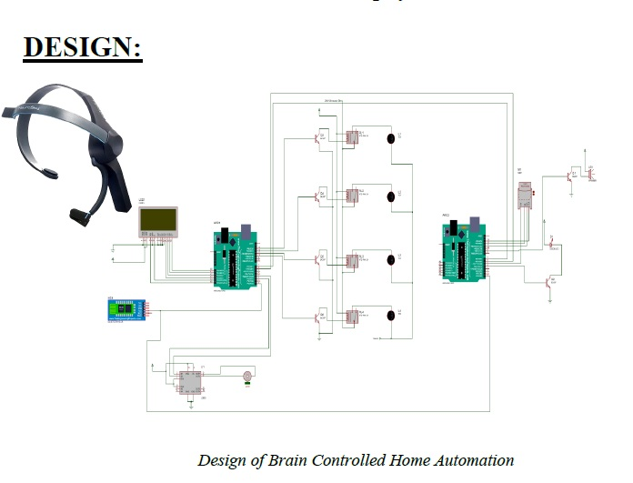 Brain Wave Controlled Smart Automation System In Home Environment :: Create  The Future Design Contest