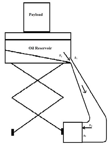 zero energy hydraulic elevator. Black Bedroom Furniture Sets. Home Design Ideas