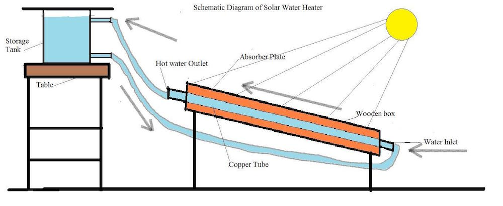 Solar water heater create the future design contest ccuart Image collections