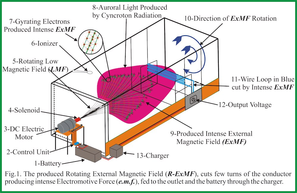 electric generator physics. Modren Electric A System Generating Electricity Using External Magnetic Field ExMF Based  On The Universal Energies UE Derived From New Fundamental Physics  In Electric Generator Physics