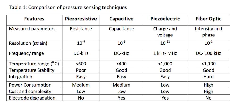 Dynamic Pressure Sensor Create The Future Design Contest