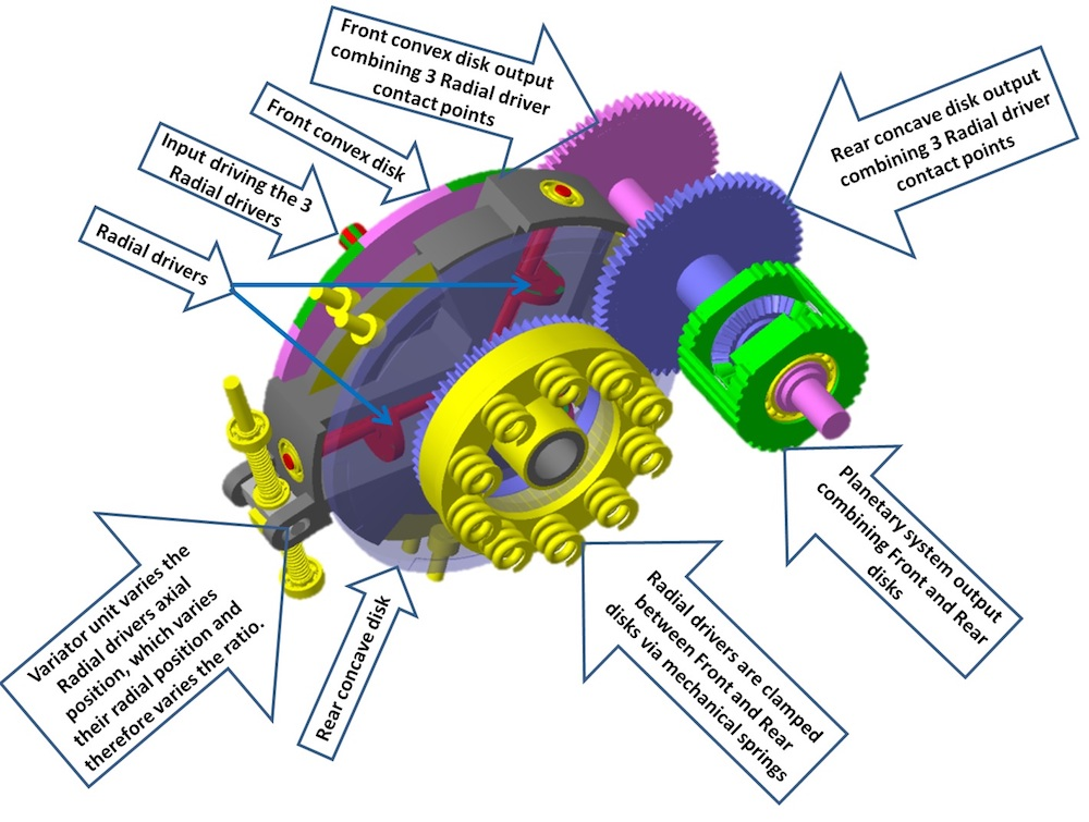 RADIALcvt (Continuously Variable Transmission)