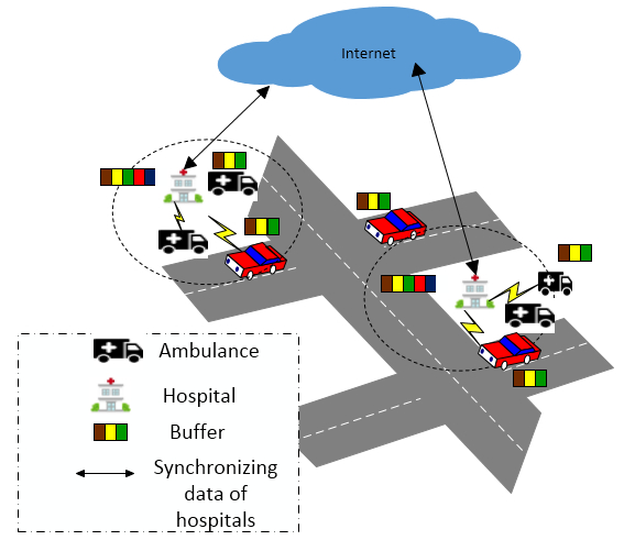Transport management system using opportunistic networks in delay transport management system using opportunistic networks in delay tolerant networks create the future design contest ccuart Choice Image
