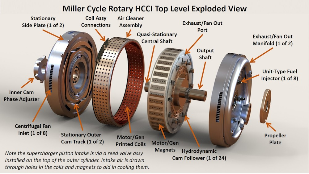 Hybrid Miller Cycle Rotary HCCI Engine for RQ 7 Class