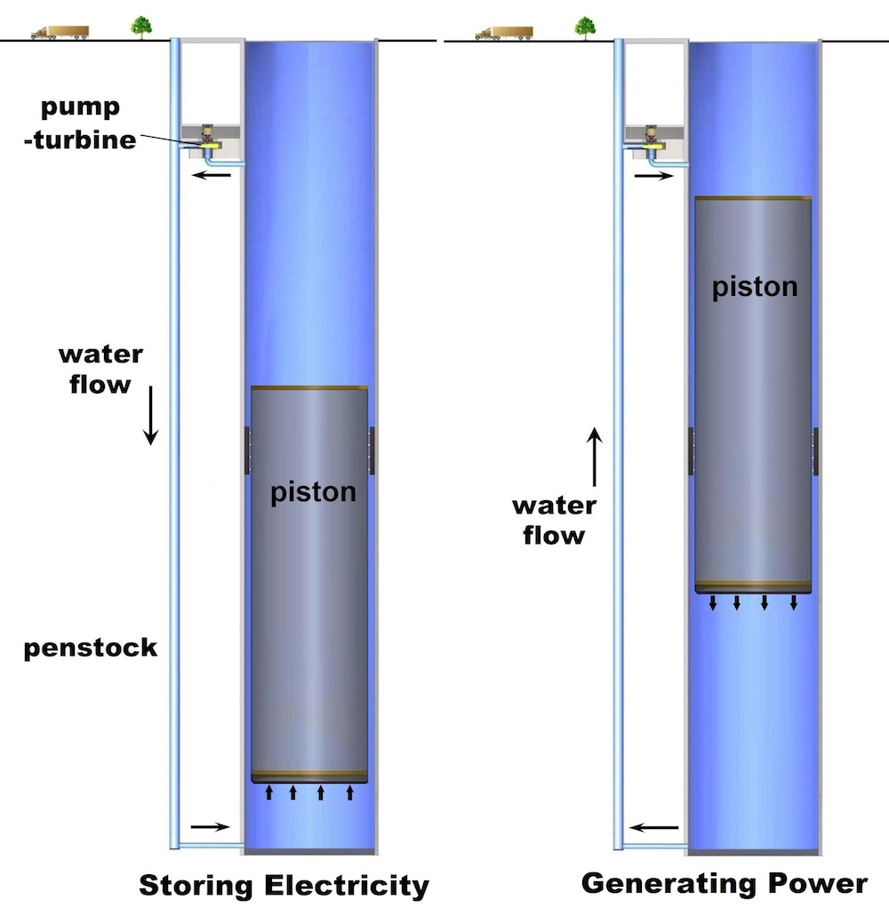 Gravitational Force Fluid Flow: Gravity Power Plant :: Create The Future Design Contest