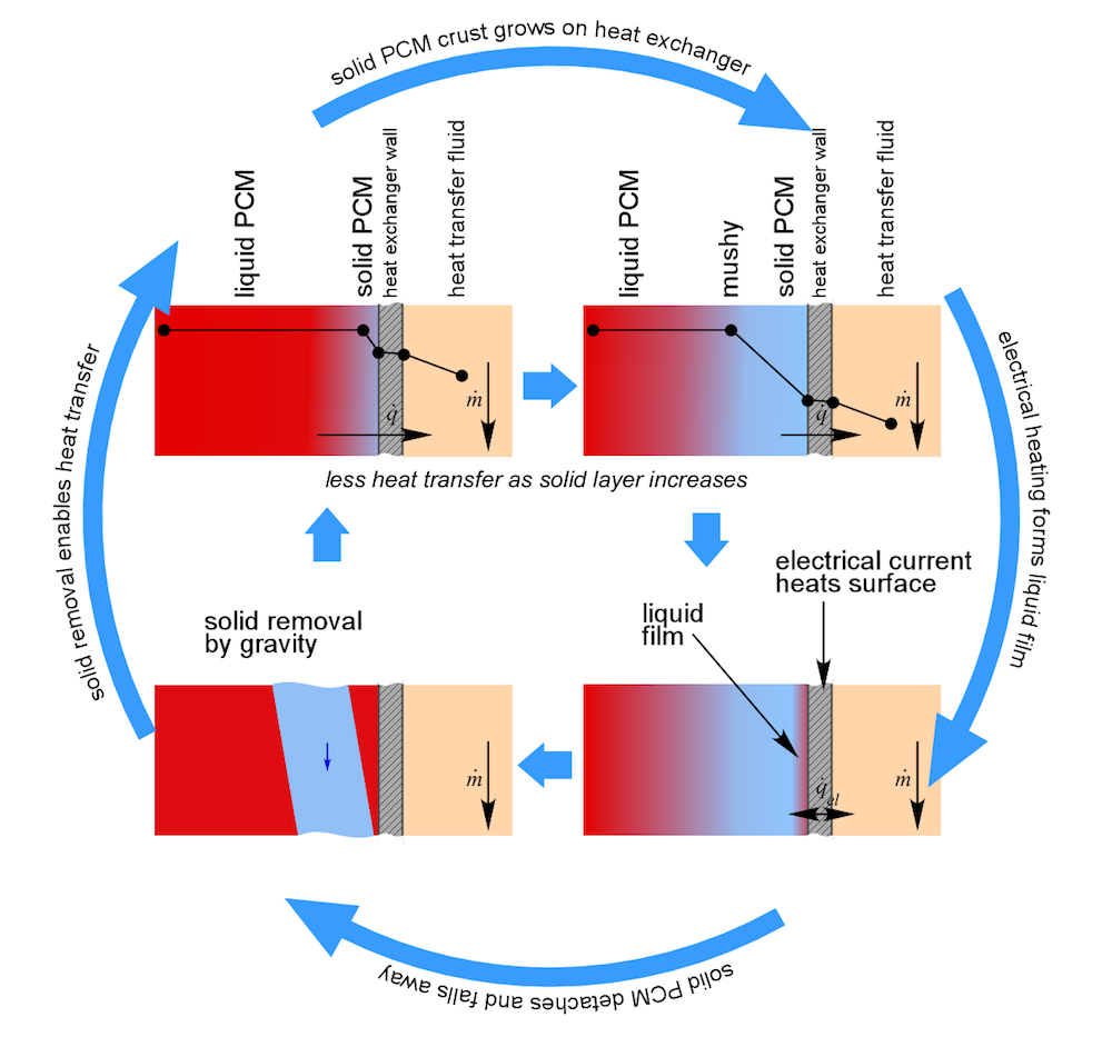 Phase Change Material Thermal Storage With Constant Heat