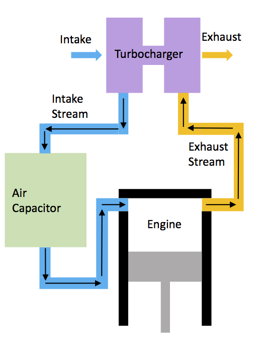 My Invention Is A Method For Turbocharging Single Cylinder Internal Bustion Engines This Technology Makes Small Cleaner More Powerful Lighter: Single Cylinder Engine Diagram At Aslink.org