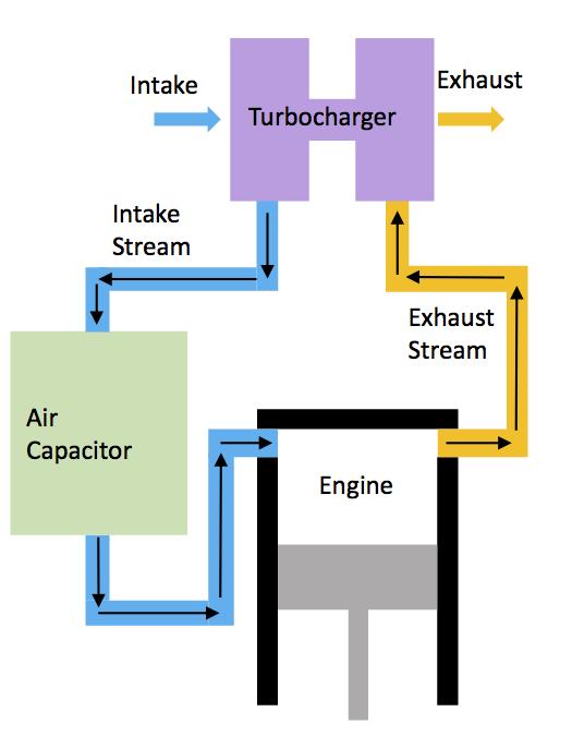 Turbocharging the Single-Cylinder Four Stroke Engine