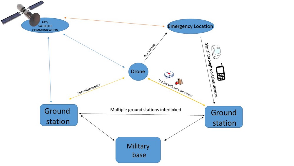 Combat Autonomous Uav For Border Security And Emergency