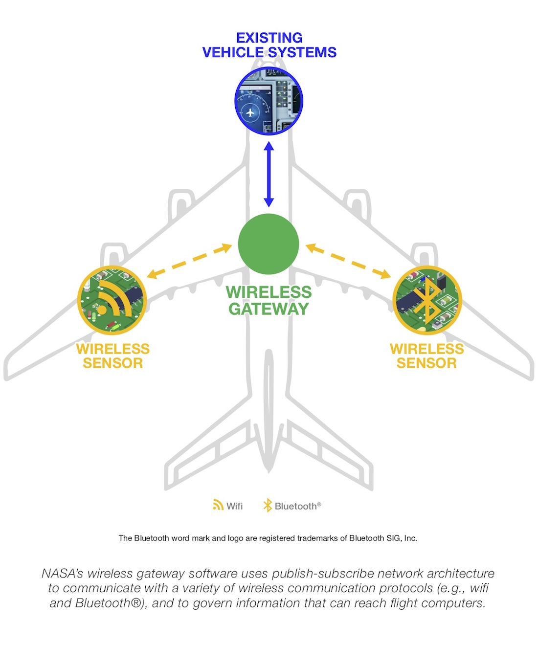 Wireless Gateway Integrates Sensors With Existing Aircraft Network Architecture Diagram Sensor Technology Offers Considerable Advantages For Aerospace Vehicles In Traditional Hardwired Avionics Systems Integration Requires